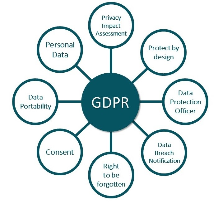 How does GDPR directly impact the recruitment process?