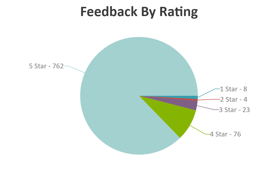 Feedback by Rating
