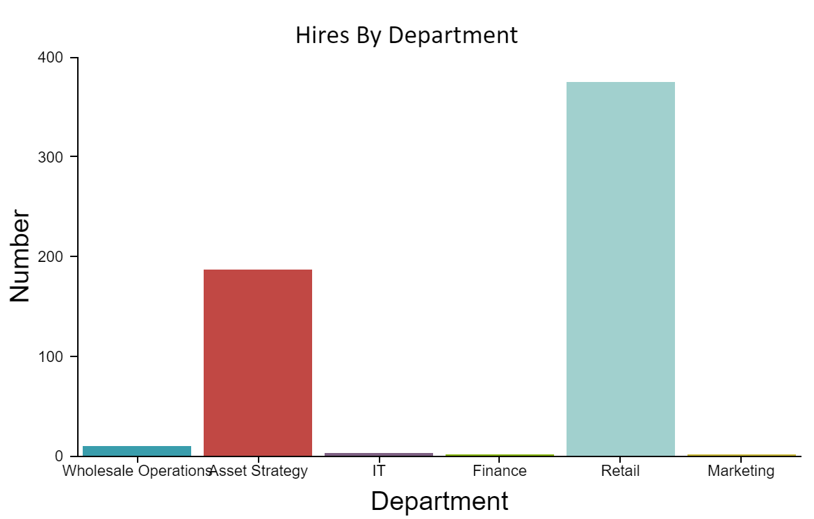 Hires by Department